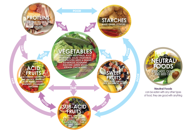 DPAH_Food-Combining-Chart_Website.png