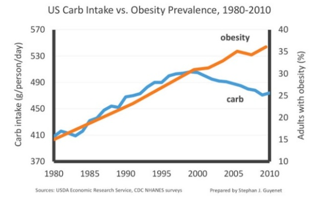 Carb-intake-vs-obesity-prevalence.jpg